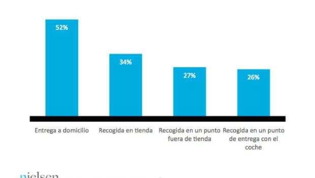 Cuatro de cada diez españoles están dispuestos a pasarse a la cesta de la compra online