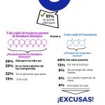 Sólo 3 de cada 10 hombres españoles se encarga habitualmente de poner la lavadora,